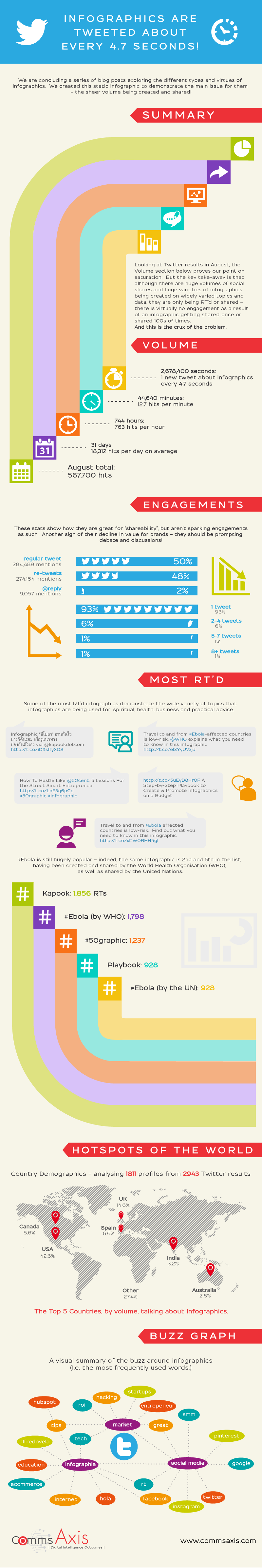 comms-axis-infographic-twitter-retweet