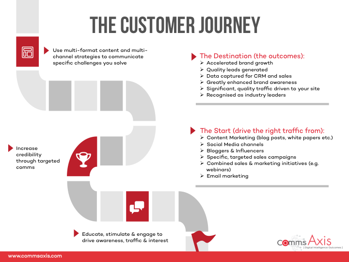 Slide-1_Customer-Journey-plus-Marketing-and-Sales