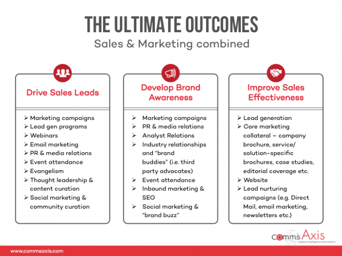 Slide-3_Customer-Journey-plus-Marketing-and-Sales-700x525