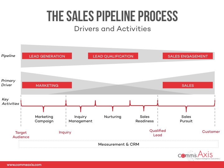 Slide-4_Customer-Journey-plus-Marketing-and-Sales