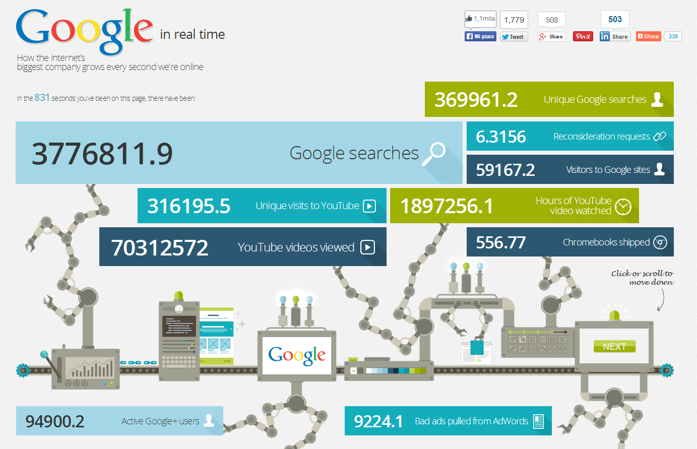 google-real-time