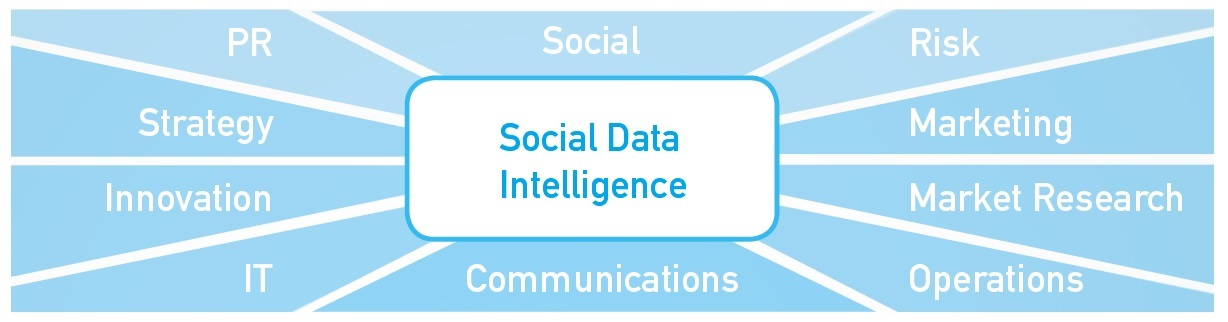 Social Data Intelligence Throughout The Enterprise With Talkwalker