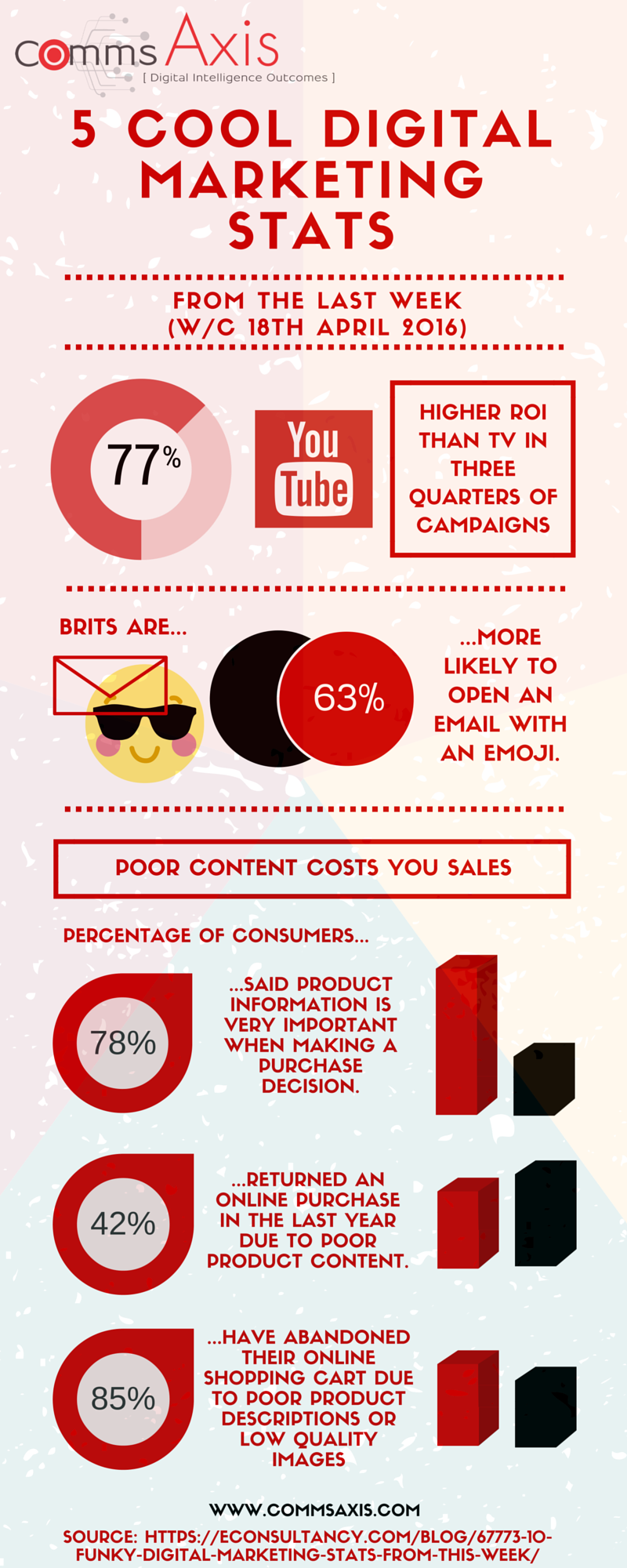 5 cool digital marketing statistics | Infographic | Comms Axis