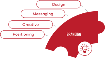 CA-Branding-service-mini-infographic