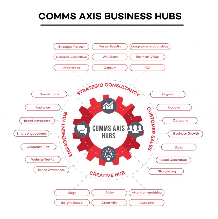 CA-Business-Hubs-infographic-700x703