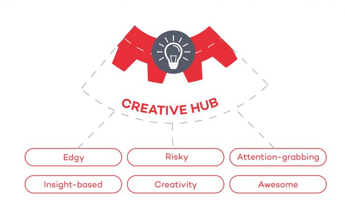 CA-Creative-Hub-mini-infographic-700x433
