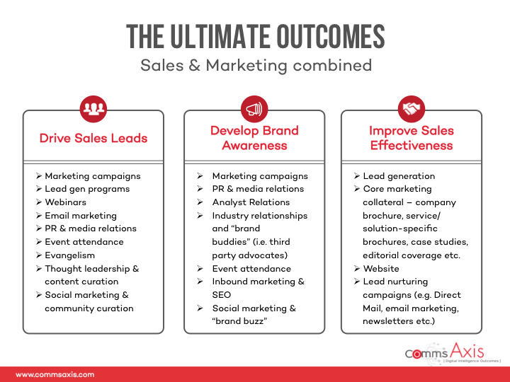 Slide-3_Customer-Journey-plus-Marketing-and-Sales