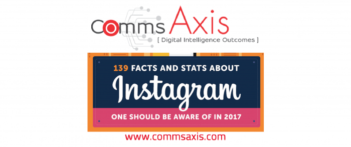 Why should marketers focus on the Instagram platform infographic blog post feature image