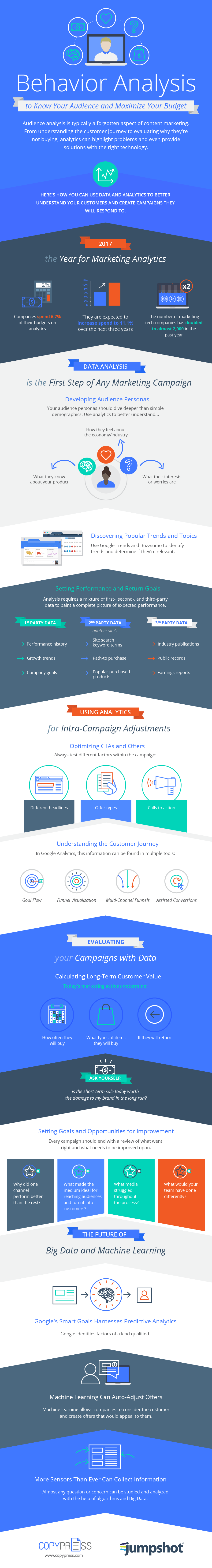 How to Use Behaviour Analysis to Maximise Marketing Budget infographic