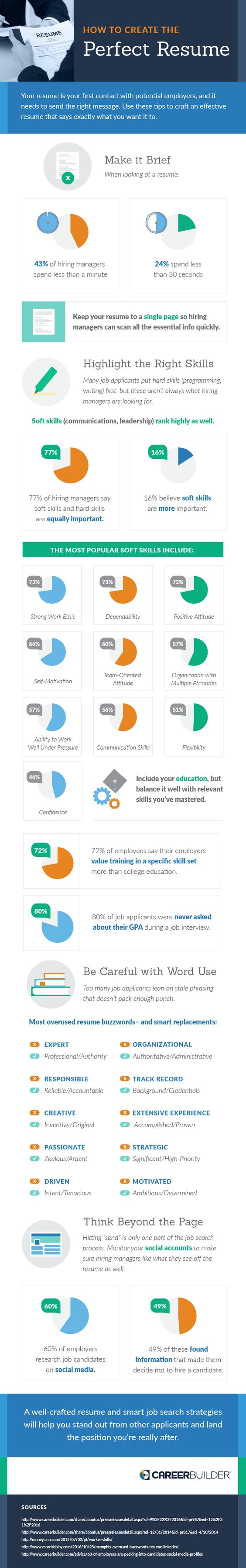 Most hiring managers spend less than 30 seconds looking at a CV_this infographic by CareerBuilder via CopyPress shows you how to build a perfect resume!