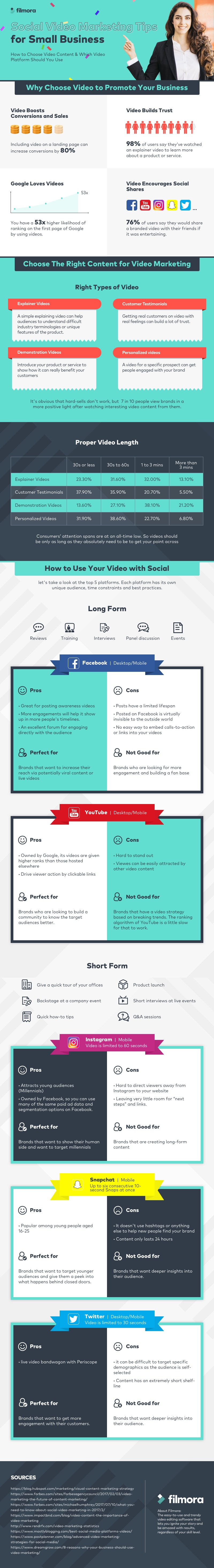 Social video marketing tips for small businesses highlighted through data visualisation in this infographic for Comms Axis